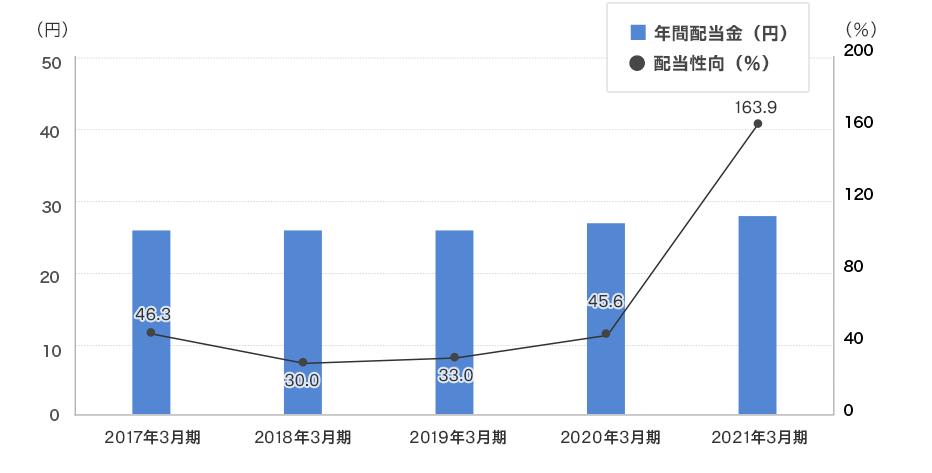 株価 参天 製薬 参天製薬(株)【4536】:株価時系列