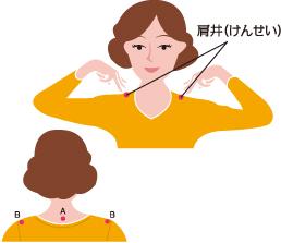 肩井(けんせい)